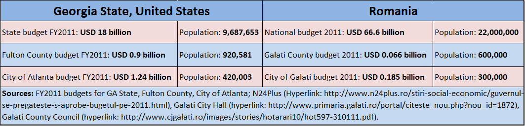State of Georgia (United States) budgets vs. Romania budgets