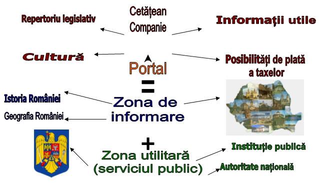 Schema proiectului e-Romania