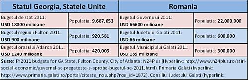Statul Georgia, SUA vs. Romania